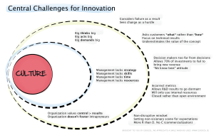 Central challenges of Innovation, Dariush Ghatan, Googol